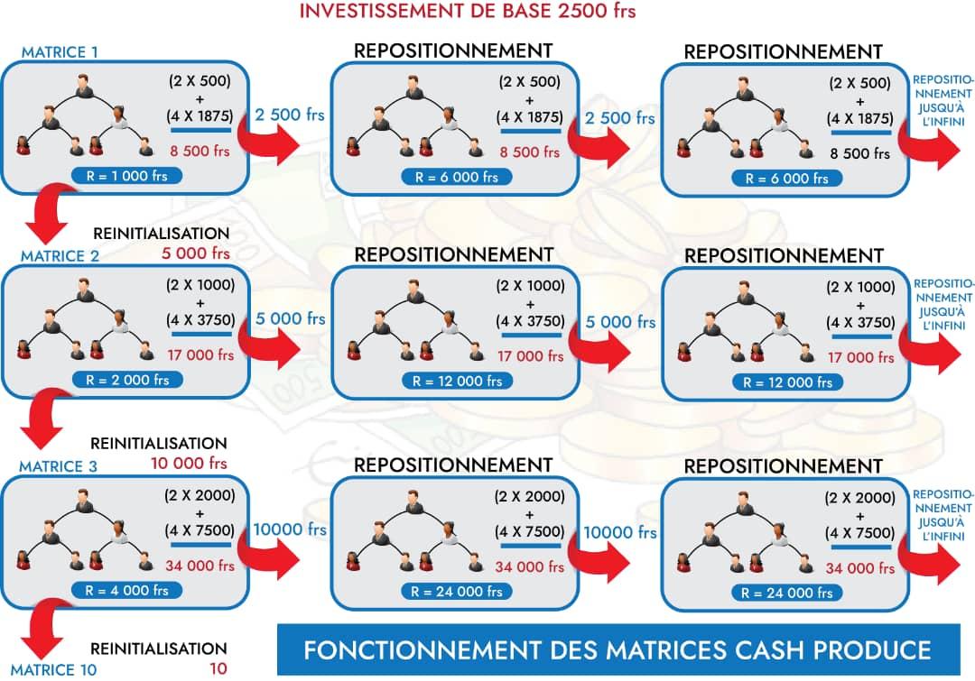 Fonctionnement CashProduce